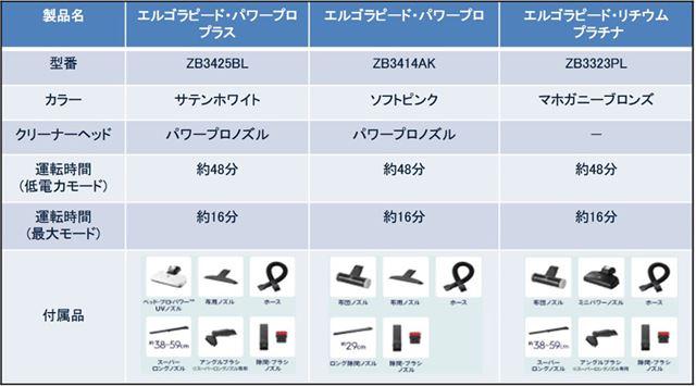 各モデルのスペック表と付属品をチェック!