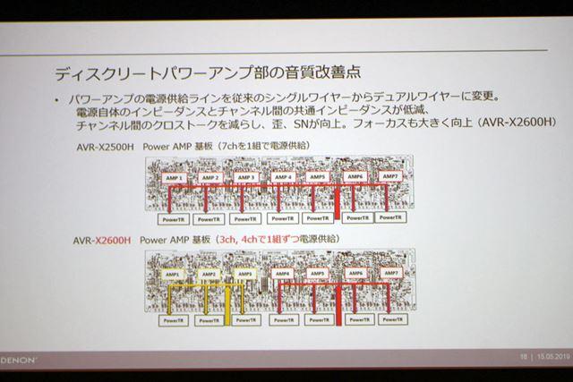デュアルワイヤー構造になったパワーアンプ部の電源供給ライン