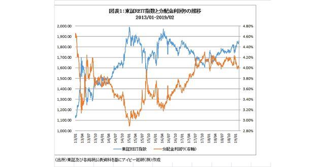 現在のリート市場は、活発な取引が続き、分配金利回りも高い状態(画像提供:アイビー総研)