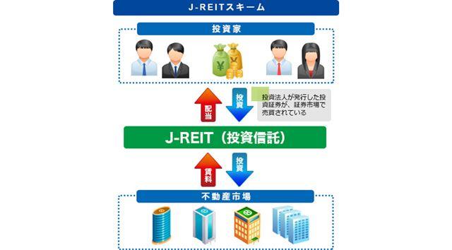 リートの仕組みを図式化したもの。不動産で得た収益を、出資額に応じて各投資家が分け合うイメージです(画像提供:アイビー総研)