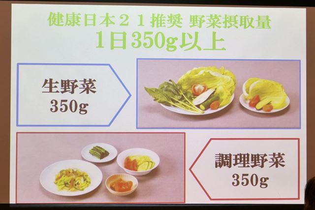 炒める、煮ることによりかさが減って、野菜の1日の摂取目標350gを摂りやすくなります
