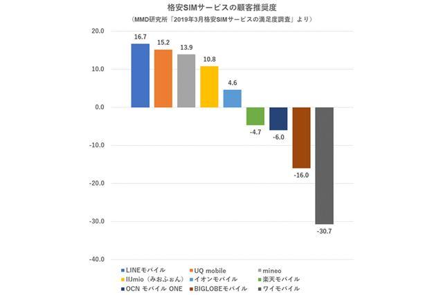 調査対象となった格安SIMの顧客推奨度(MMD研究所の調査結果をもとに作成)