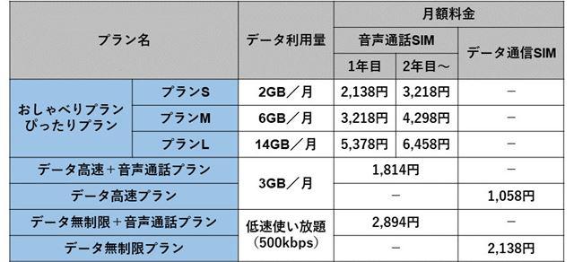 UQ mobileの料金プラン