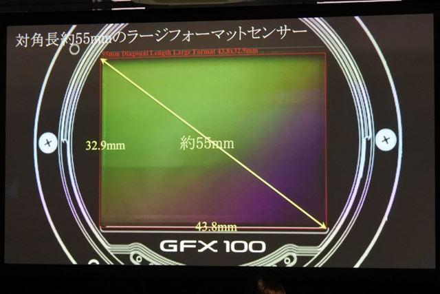対角長約55mmのラージフォーマットセンサーを採用