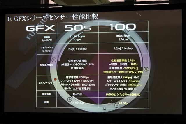 GFX 50Sとのセンサー性能の比較。ダイナミックレンジは両モデルとも同じで14stopとなっている