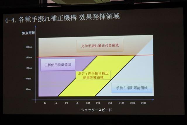 富士フイルムが考えるGFX100のボディ内手ブレ補正の効果領域