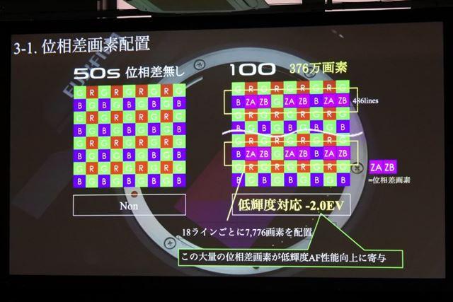 GFX100の位相差画素の配置を示すイメージ。18ラインごとに7776画素を配置しているとのこと