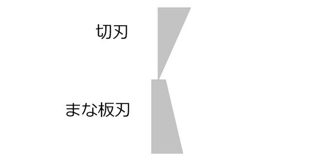 このように、片刃とまな板刃の接続面がまな板刃のほぼ中心にくるようになっています