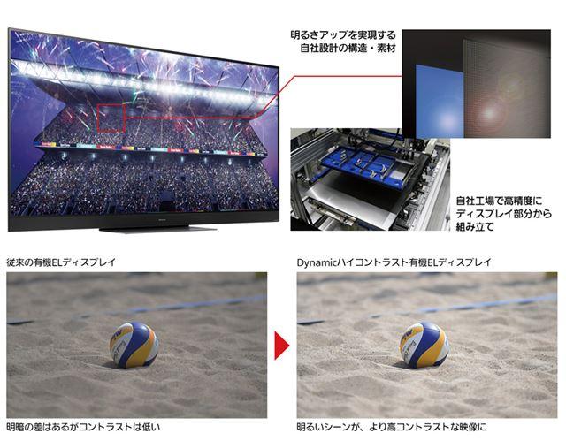 「GZ2000」シリーズに採用された自社工場組み立ての「Dynamicハイコントラスト有機ELディスプレイ」