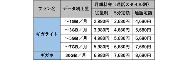 NTTドコモのスマホ向け分離プラン一覧
