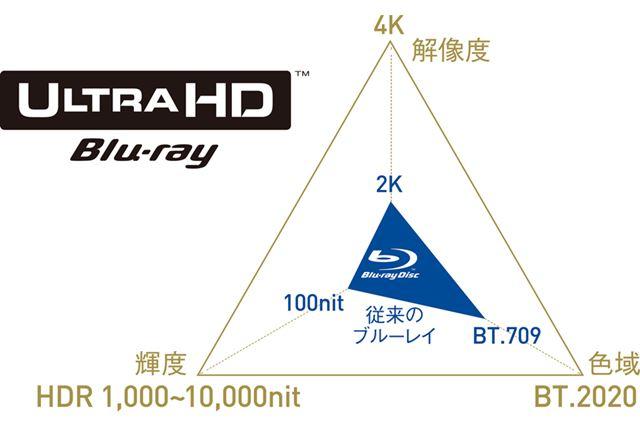 Ultra HD Blu-ray再生対応も定番化