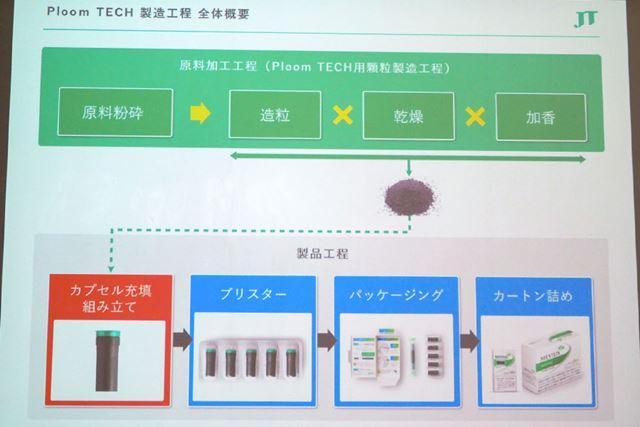 「プルーム・テック」の製造工程。上段の原料加工工程は別工場で行い、東海工場は製品工程を担当する