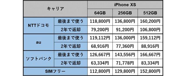iPhone XSの本体価格一覧