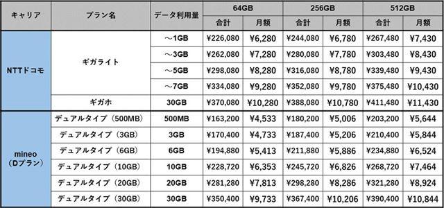 NTTドコモ版とSIMフリー版のコストを比較