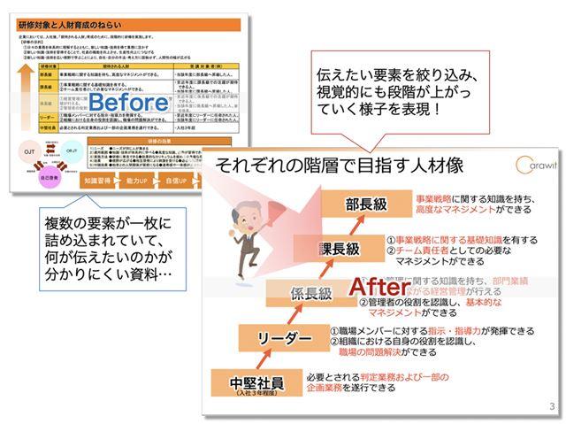 こちらも園塚さんのプレゼン資料改善例(園塚さん提供)
