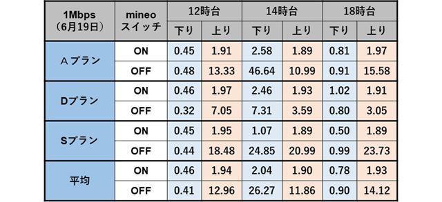 mineoスイッチ増速ウィーク前半(6月19日)の測定結果