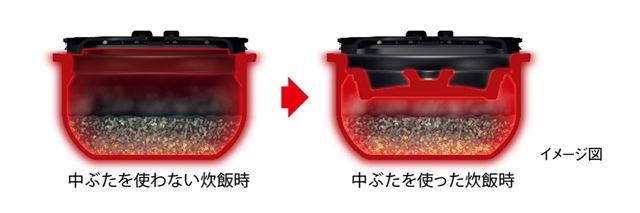 中ぶたで物理的に炊飯空間を小さくすることで1合炊きに適した炊飯を実現!