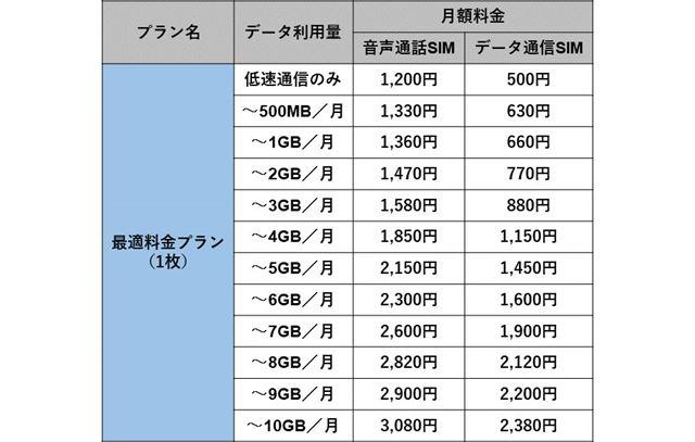 エキサイトモバイル「最適料金プラン 1枚コース」