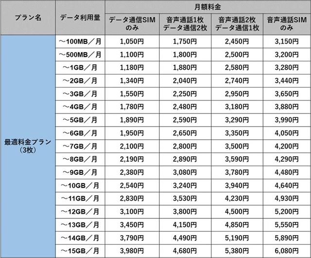 エキサイトモバイル「最適料金プラン 3枚コース」