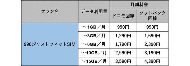 b-mobile「990ジャストフィットSIM」