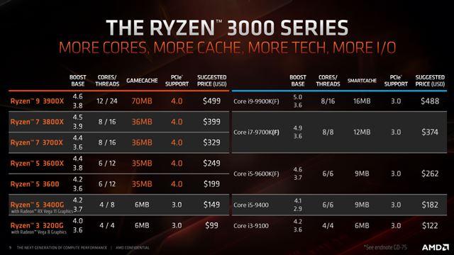 第3世代デスクトップ向けRyzen CPUのラインアップ