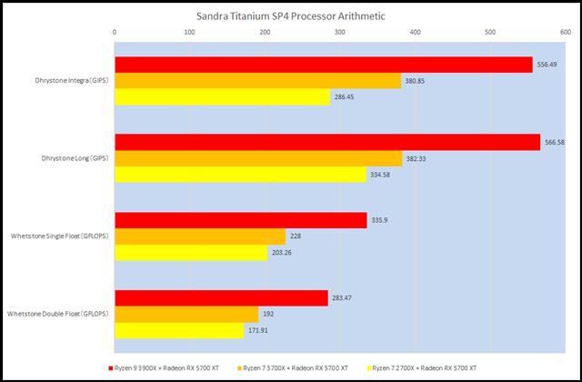グラフ1:Sandra Titanium SP4 Processor Arithmetic