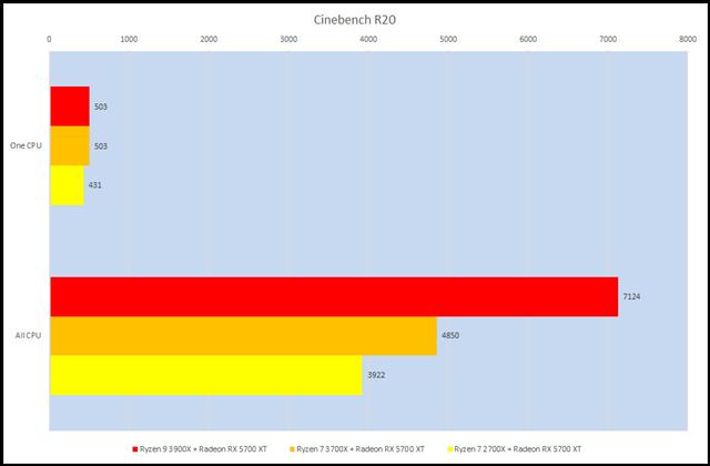 グラフ5:Cinebench R20