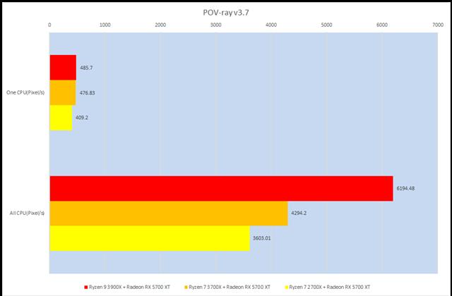 グラフ6:POV-ray v3.7