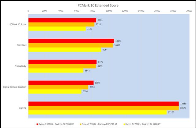 グラフ7:PCMark 10
