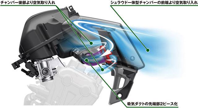 前方から取り入れた空気をチャンバー内に貯めることで、安定した吸気を実現