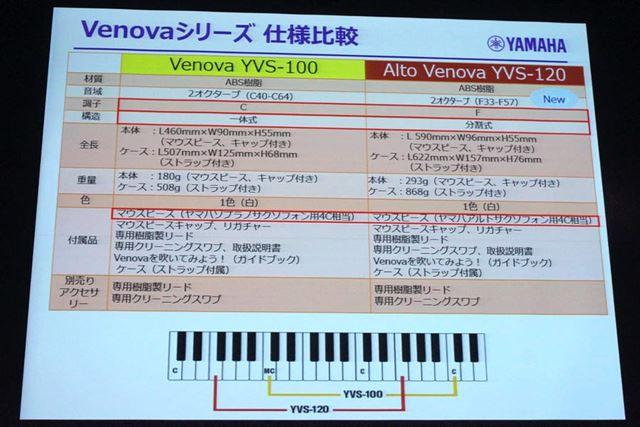 初代VenovaとAlto Venovaのスペック比較。詳細は後述する