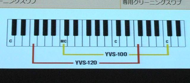 初代VenovaとAlto Venovaそれぞれの音域比較。Alto VenovaはF管の移調楽器となる