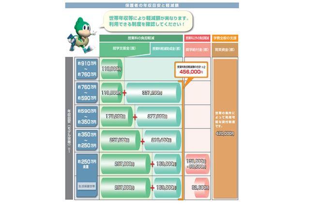 東京都の「私立高校等授業料軽減助成金制度」について説明する東京都私学財団の2019年度パンフレット