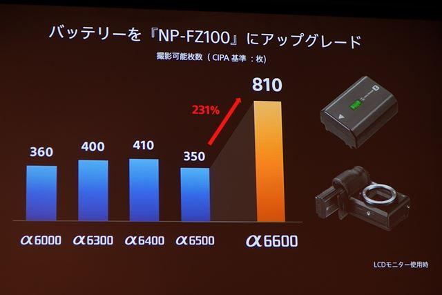 Zバッテリーの採用により、 撮影可能枚数は大幅に向上した