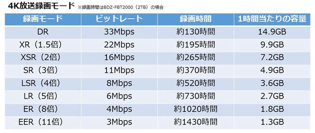 4K放送長時間録画モードの概要