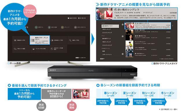 「新作ドラマ・アニメガイド」も4K放送にしっかり対応
