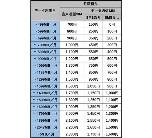 0SIMの料金プラン詳細