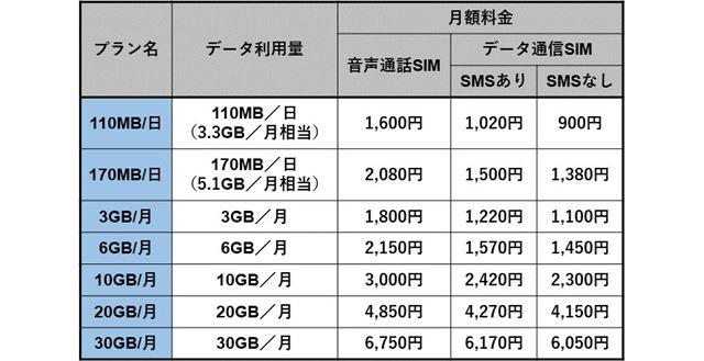 OCN モバイル ONEの料金プラン