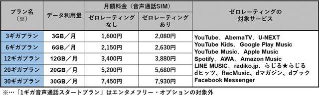 BIGLOBEモバイルの月額料金(音声通話SIM)