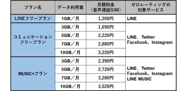 LINEモバイルの月額料金(音声通話SIM)
