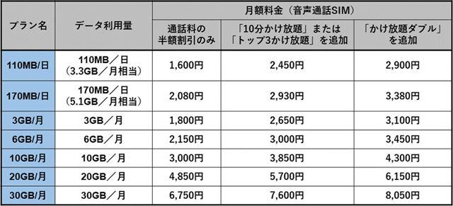 OCN モバイル ONEの音声通話SIMに通話料割引オプションを追加した場合の月額料金