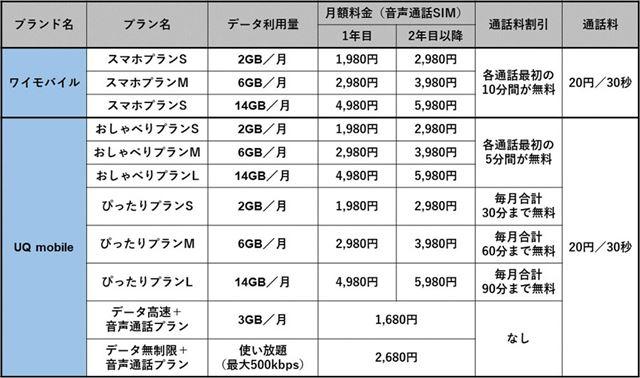 ワイモバイルとUQ mobileの料金プラン(音声通話SIM)