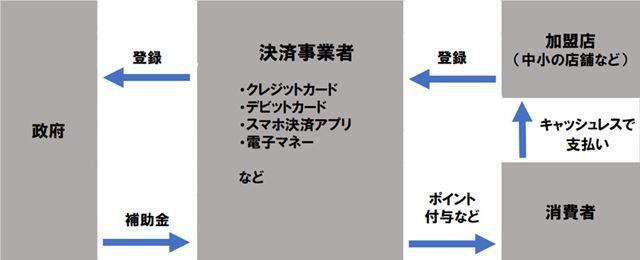 キャッシュレス・消費者還元事業の仕組み(編集部作成)