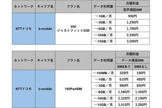「990ジャストフィットSIM」と「190PadSIM」(いずれもドコモ回線)の月額料金
