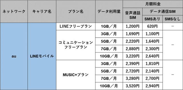 「LINEモバイル」(au回線)の料金プラン