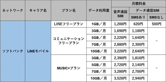 「LINEモバイル」(ソフトバンク回線)の料金プラン