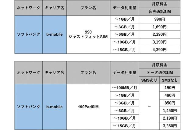 「990ジャストフィットSIM」と「190PadSIM」(いずれもソフトバンク回線)の月額料金