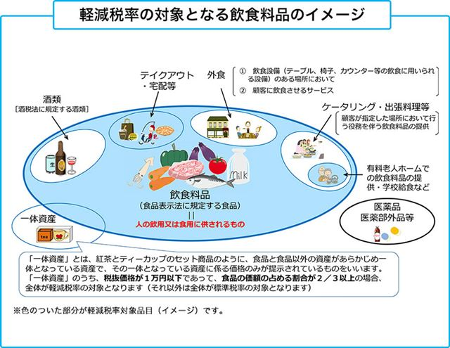 軽減税率の対象となる飲食料品のイメージ(国税庁パンフレットから)