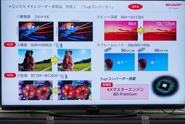 地デジなどの2KのSDR映像を4K放送級のスペックに引き上げる「5upコンバーター」
