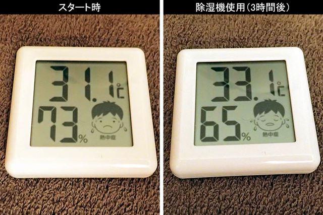 衣類乾燥運転を始めて約3時間後。様子を見に行くと、室温は2℃上昇していましたが、湿度は8%ダウン